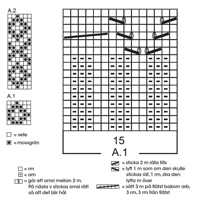 diagram_stickade_vantar